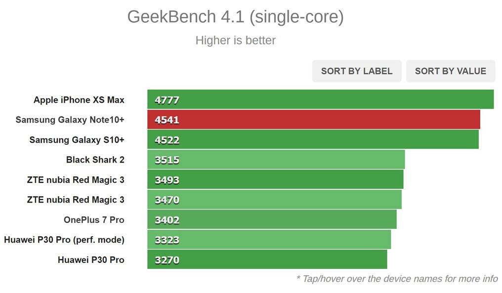نتایج تست Geekbench (تک هسته ای)