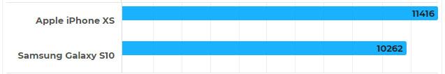 تست Geekbench 4 چند هسته بین آیفون و سامسونگ