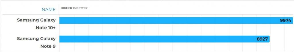 نتیجه مقایسه در بنچمارک Geekbench (چند هسته ای)