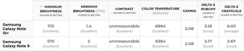 نتیجه مقایسه نمایشگر