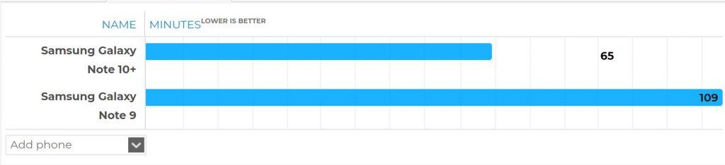 مقایسه مدت زمان شارژ