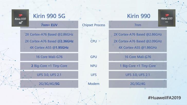 تفاوت پردازنده های نسخه 4G و 5G