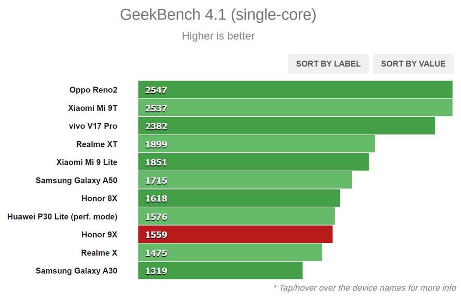 نتیجه تست Geekbench (تک هسته ای)