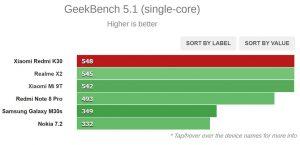 تست Geekbench 5.1 (تک هسته ای)