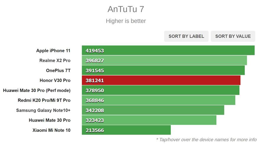 نتیجه تست AnTuTu