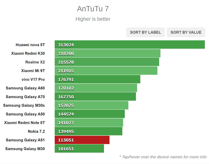 نتیجه تست AnTuTu 7