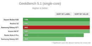 نتیجه تست Geeekbench 5.1 (تک هسته ای)