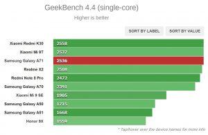 نتیجه تست Geeekbench 4.4 (تک هسته ای)