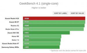 تست Geekbench 4.1 (تک هسته ای)