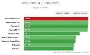 تست Geekbench 4.1 (چند هسته ای)