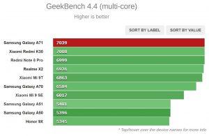 نتیجه تست Geeekbench 4.4 (چند هسته ای)