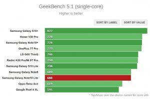 نتیجه تست Geekbench 5.1 (تک هسته ای)