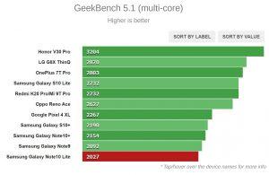 نتیجه تست Geekbench 5.1 (چند هسته ای)