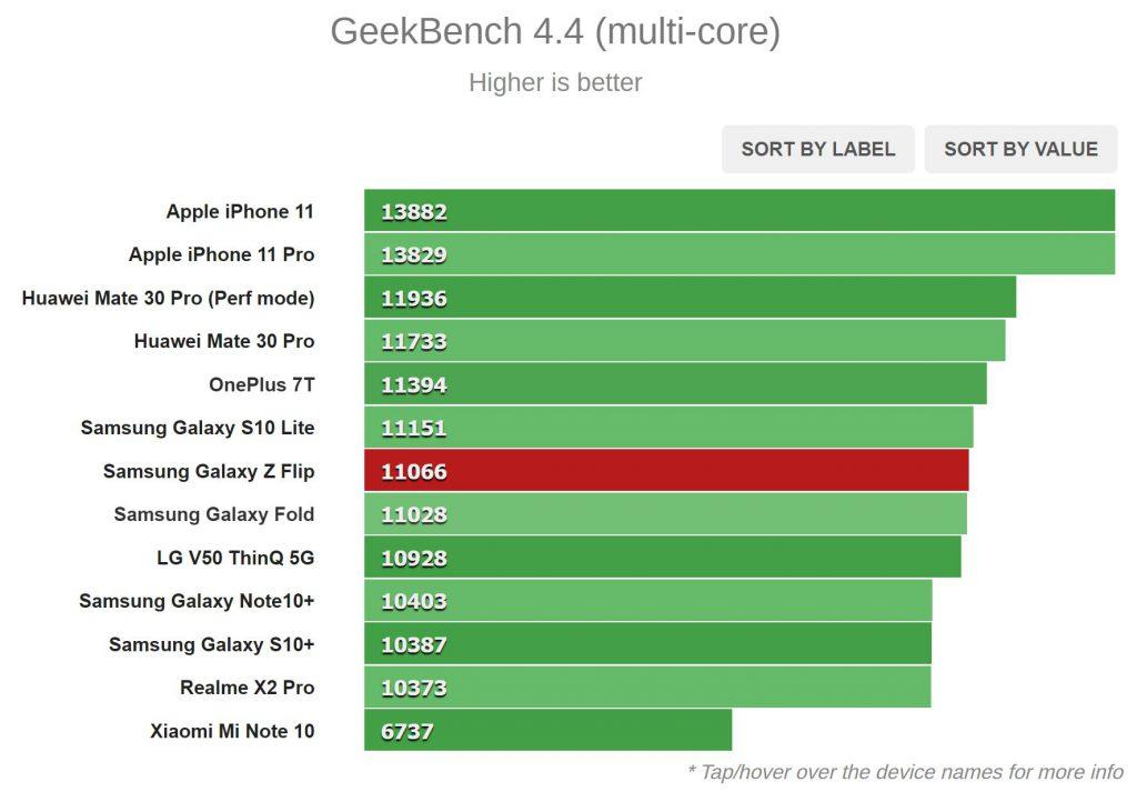 نتیجه تست Geekbench 4.4 (چند هسته ای)