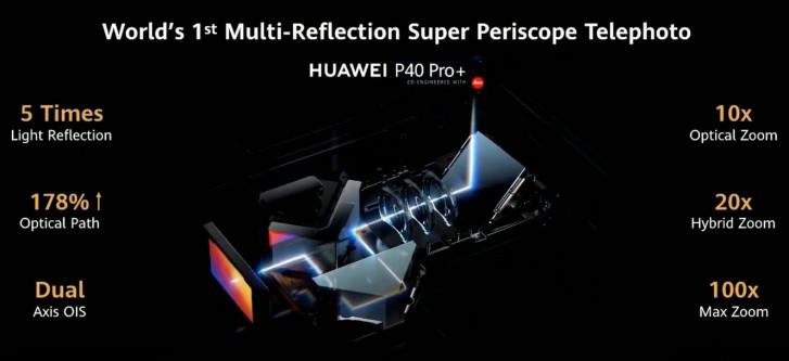ساختمان دوربین پریسکوپ +P40 Pro