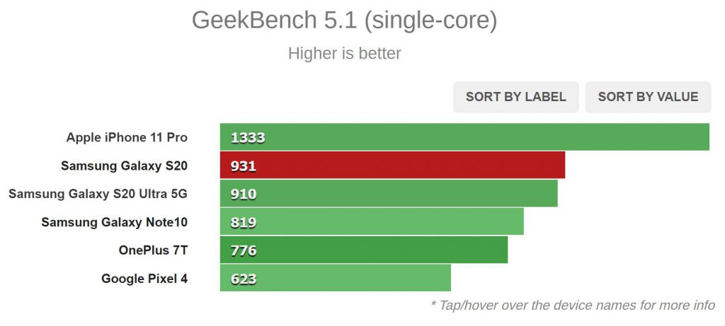 نتیجه Geekbench 5.1 (تک هسته ای)