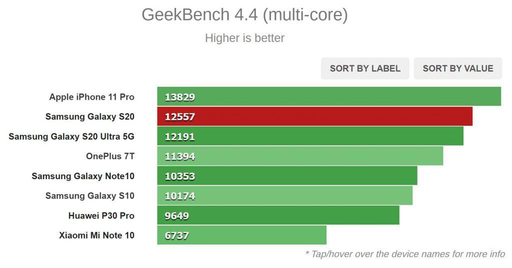 نتیجه Geekbench 4.4 (چند هسته ای)