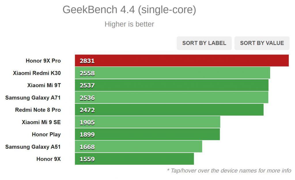 نتیجه تست Geekbench 4.4 (تک هسته ای)