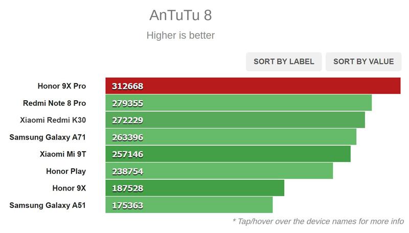 نتیجه تست AnTuTu 8