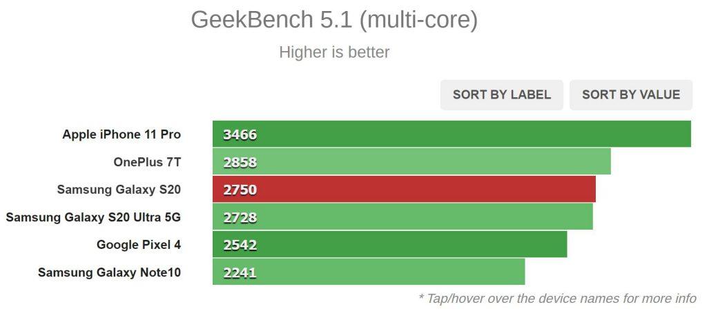 نتیجه Geekbench 5.1 (چند هسته ای)