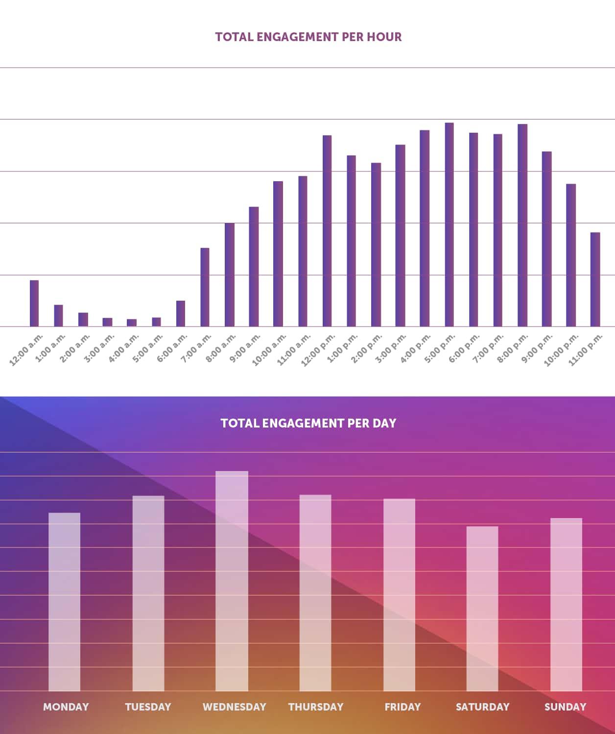 مدیریت مصرف اینترنت اینستاگرام